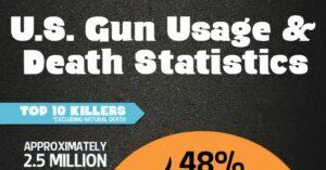 U.S. Gun Usage and Death Statistics