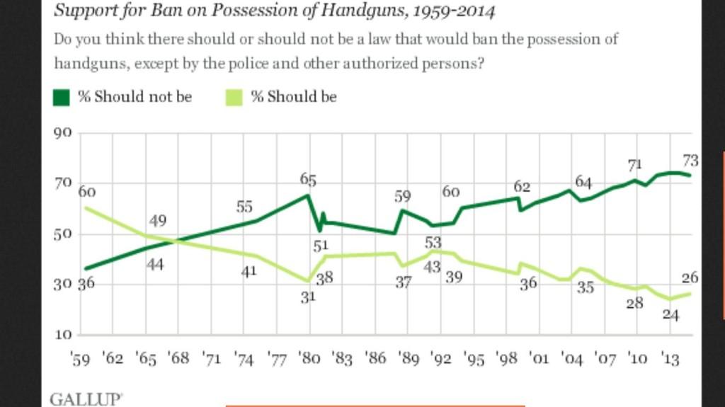 Gallup Poll Banning Handguns 59-14