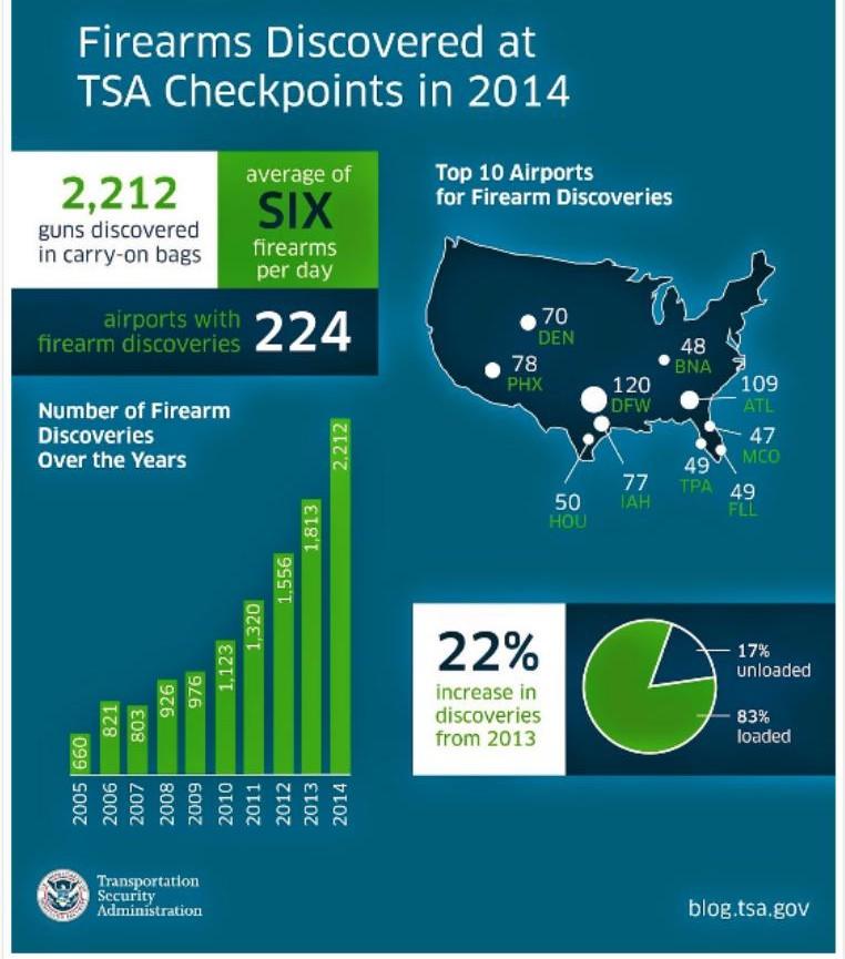 TSA 2014