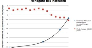 How Many Concealed Carriers Are There In The United States?