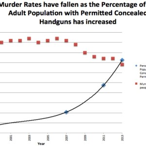 Concealed carry permits and murder rates crime prevention research center
