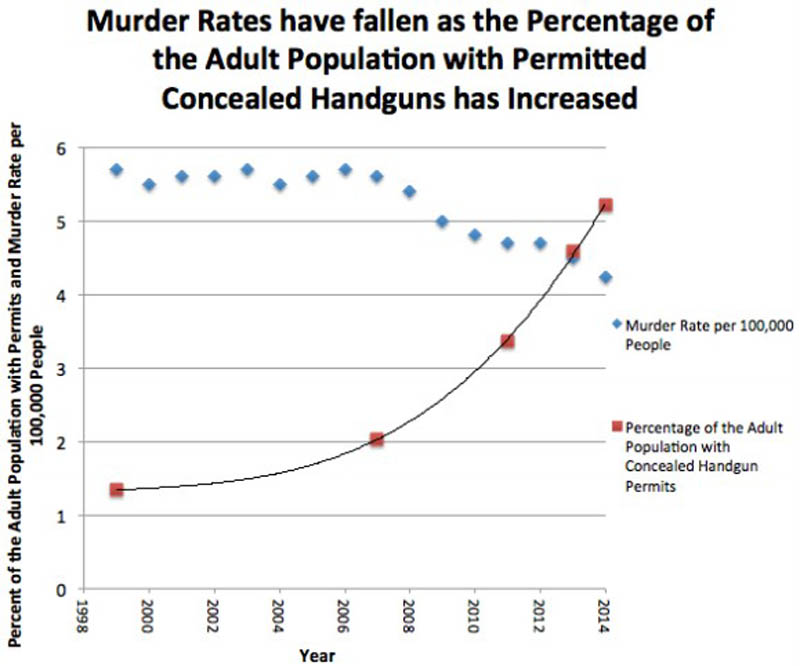murder rates and violent crime down concealed carry permits up