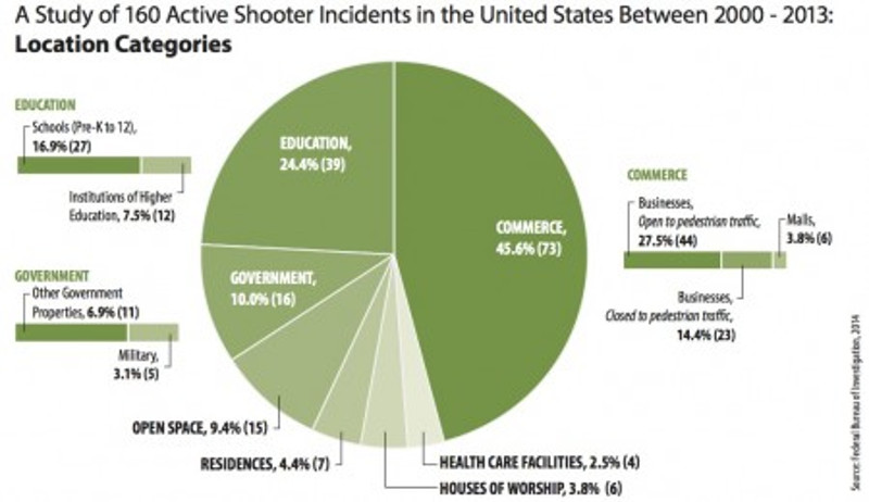 Active-Shooter-Graph-4-Location-Categories-copy-450x260