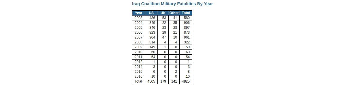iraq-losses