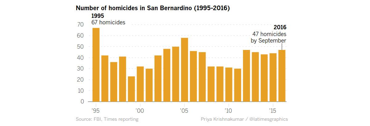 san-bernardino-homicide-rates