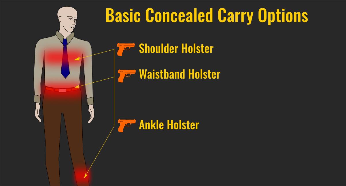basicconcealedcarryoptions