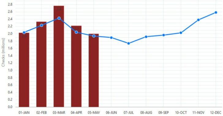 2018 May NICS Background Checks: HIGHEST ON RECORD