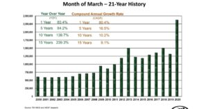 NICS Checks Numbers Are In For March; Busiest Time In History With 2.5M Guns Sold